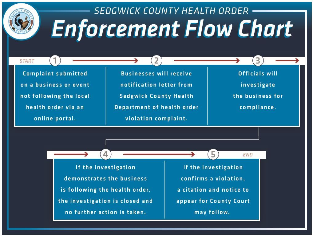 Sedgwick County Public Health Order Violation Reporting Flow Chart
